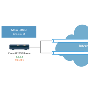 L2L VPN on Office Branch  with Cisco 800 Series