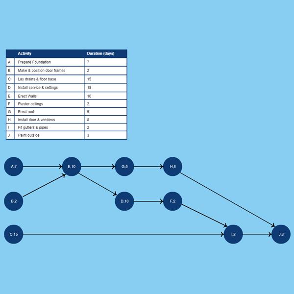 AON Diagram Template 2