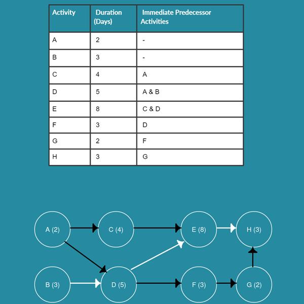 AON Diagram Template 4