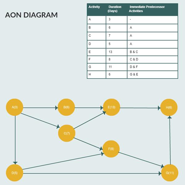AON Diagram Template