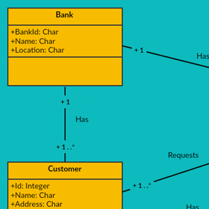 Retail Banking System - Class Diagram