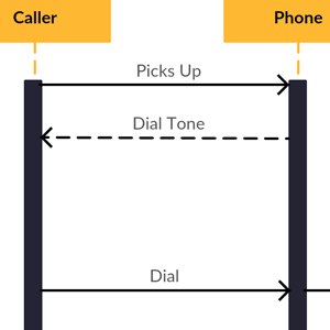 Make a Phone Call - Sequence Diagram Template