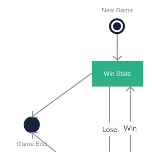 Basic State Chart