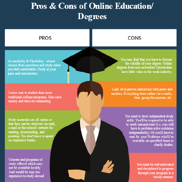 Online Degrees