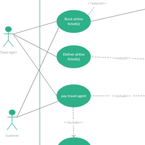 Use Case Diagram for Travel Agency