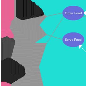 Restaurant Order System Use Case