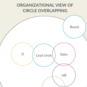 Holacracy org chart template