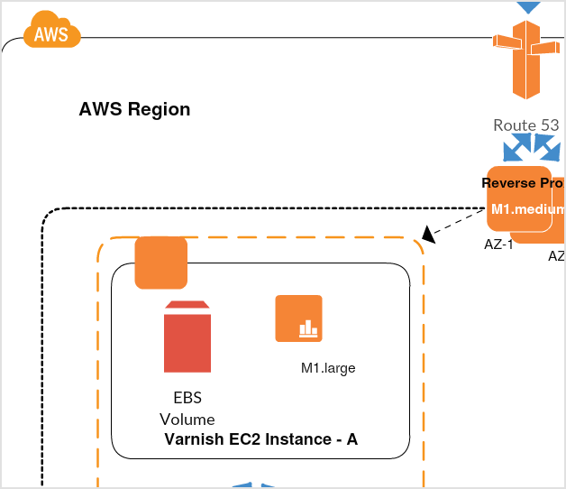 Varnish behind the Reverse Proxy - AWS Example
