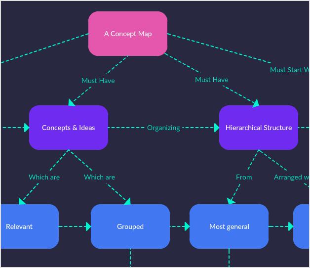 Formato del mapa conceptual