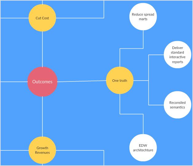 Mapa conceptual de resultados empresariales