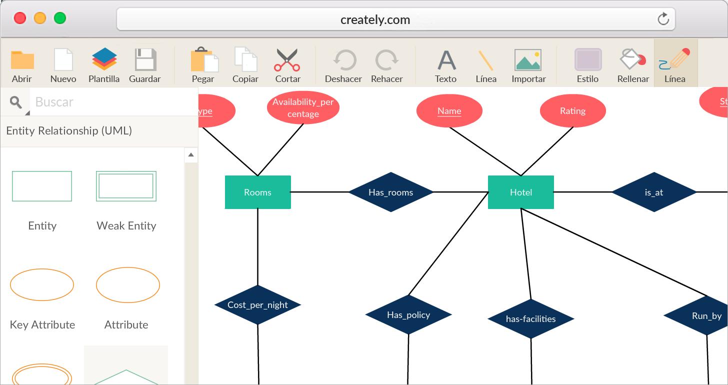 Software para diagramas ER para visualizar fácilmente los elementos de su base de datos