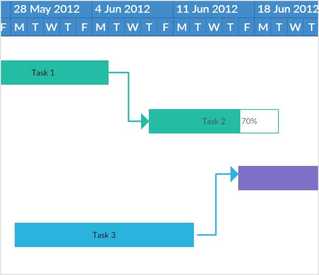Diagrama de Gantt sencillo
