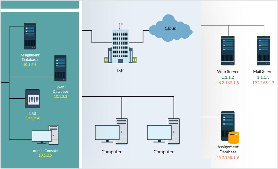 Diagramas de topología de red, diagramas de Cisco, plantillas de diagramas de estanterías y más