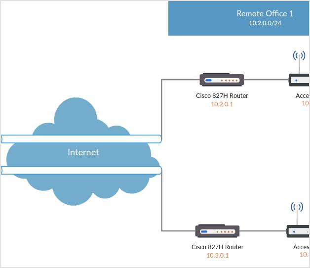 VPN 2L2 en una sucursal con un rúter Cisco de la serie 800