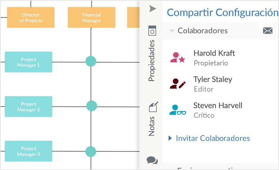 Colaboración el tiempo real para trabajar juntos sobre tu organigrama