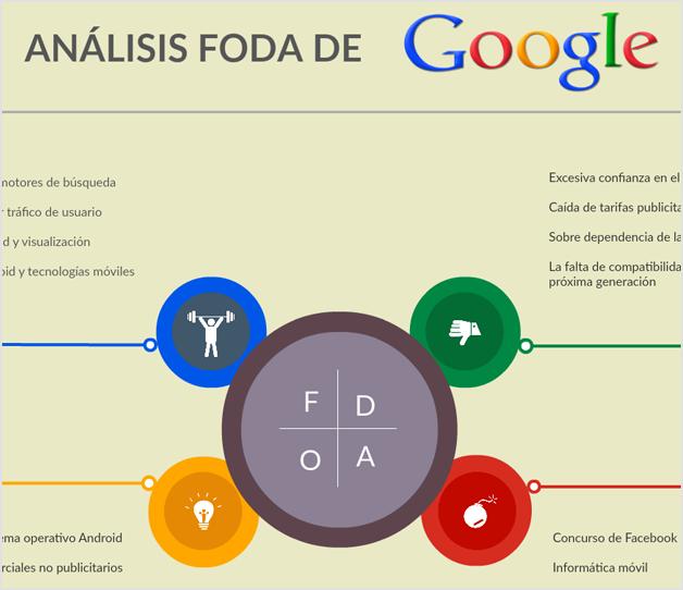 Análisis FODA de Google