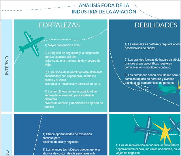 Análisis FODA de la industria de la aviación