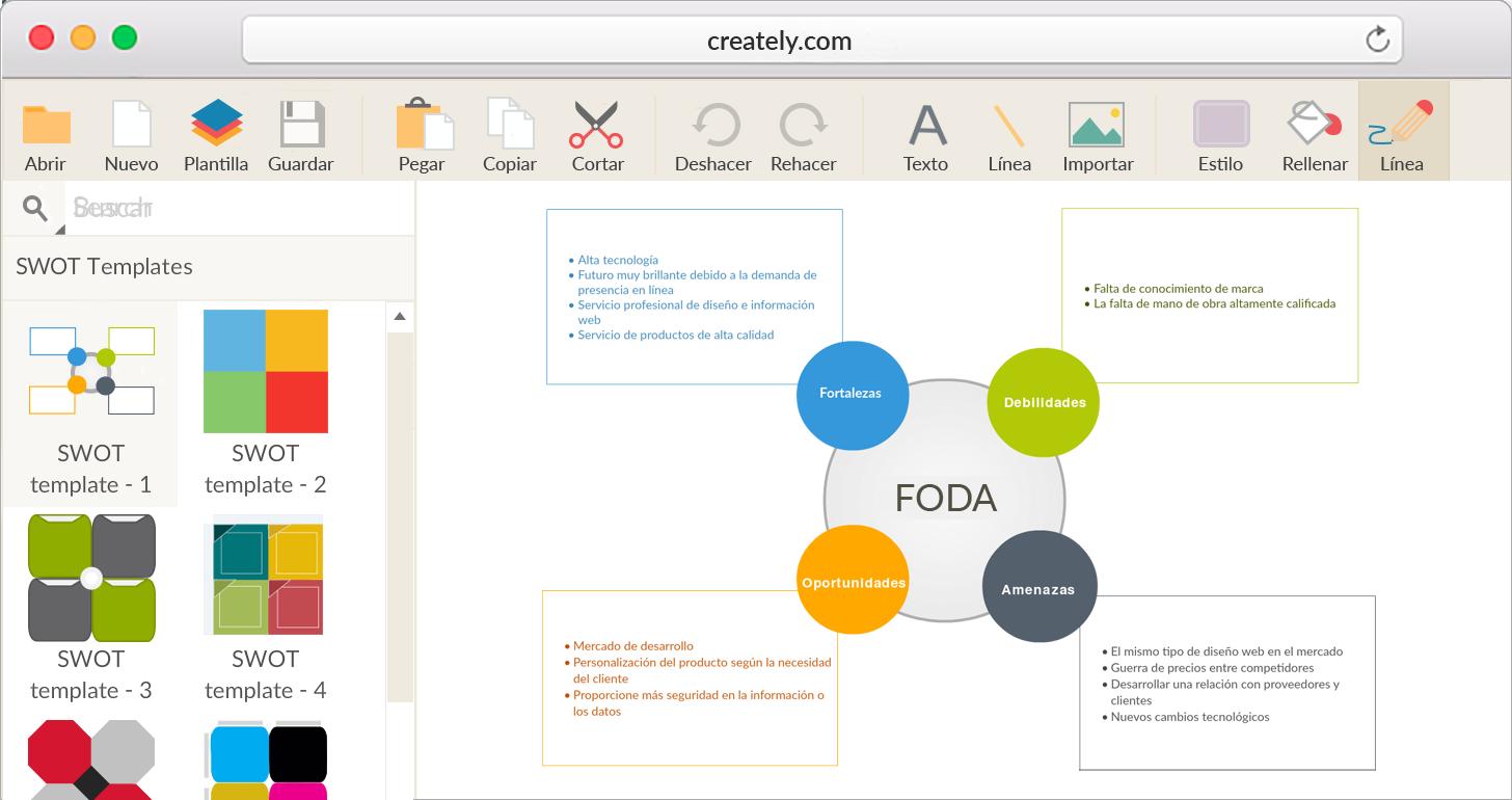 La manera más sencilla de crear diagramas FODA efectivos en línea