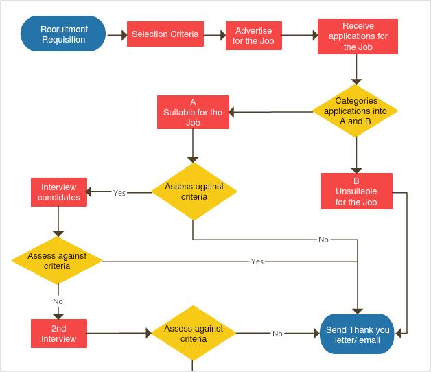 Procesar diagrama de flujo