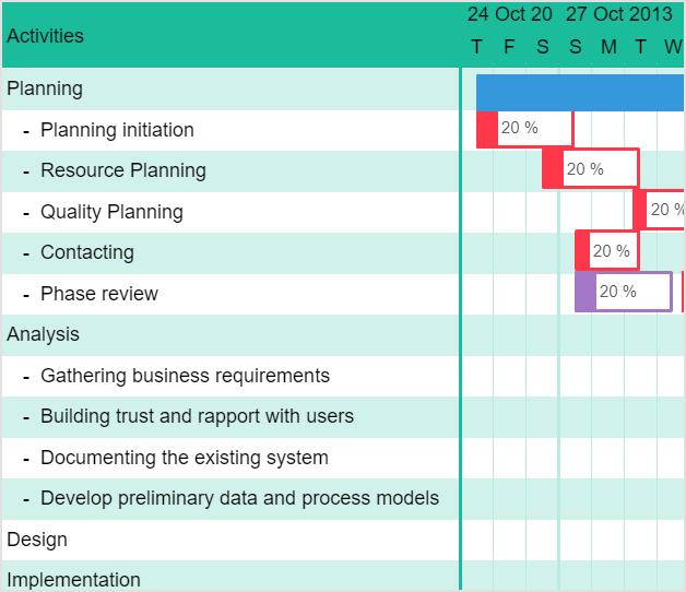 IT Project Gantt Chart