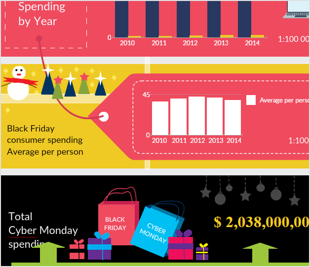 Black Friday Consumer Spending Statistics info graphic