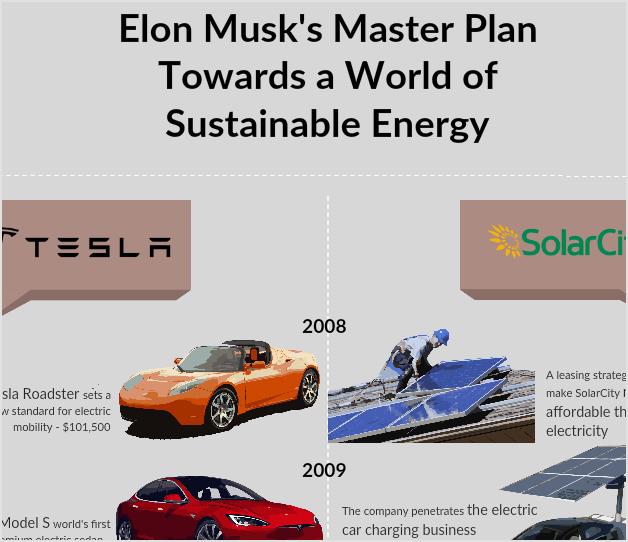 Elon Musk's Master Plan