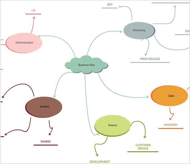 Mind Map to Start a Business
