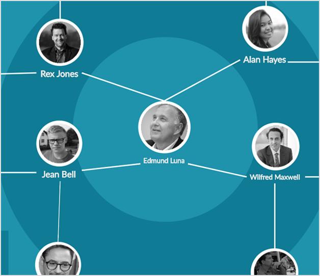 Team Based Company org chart