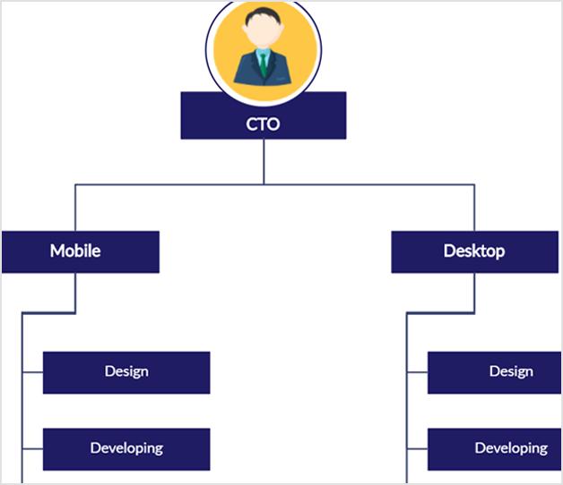Tech company org chart