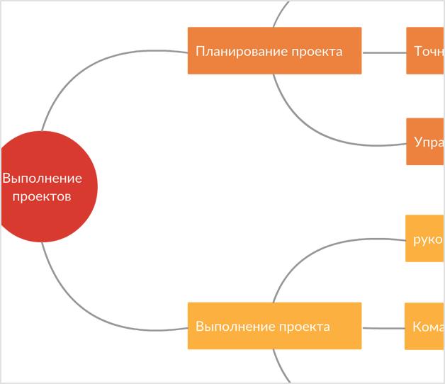 Интеллект-карта эффективности проекта