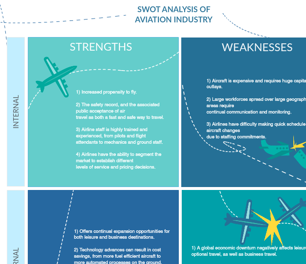 SWOT Analysis of the Aviation Industry