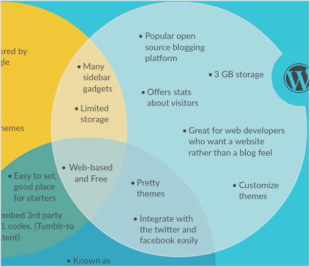 Comparación de plataformas de Blog