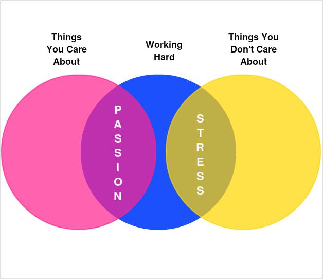 Estrés vs. Pasión - Diagrama de Venn