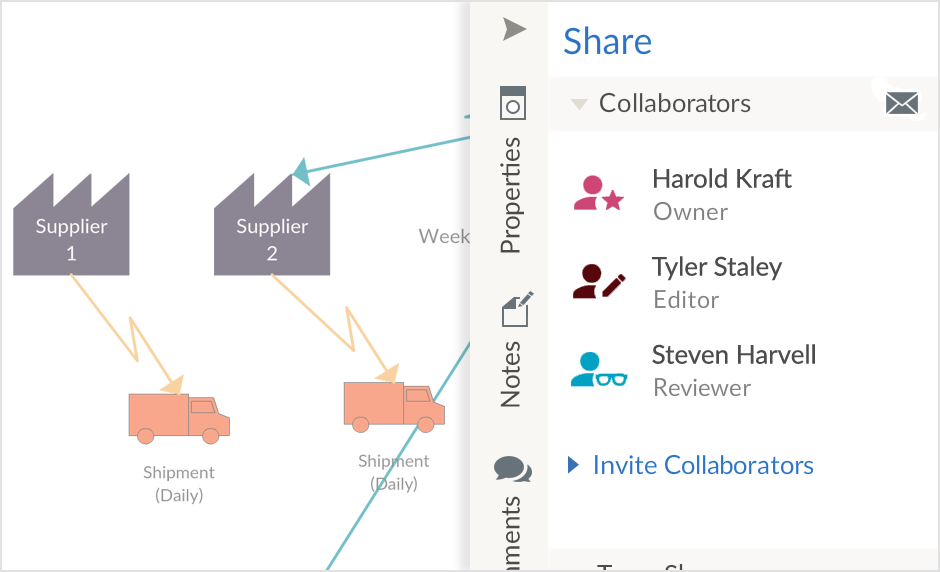 Collaborate on Value Stream Maps