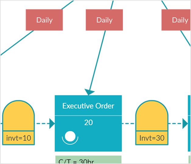 Value Stream Mapping for Data Management