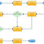 Banking Teller Flowchart idea