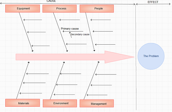Understanding the Ishikawa    diagram     Creately Blog