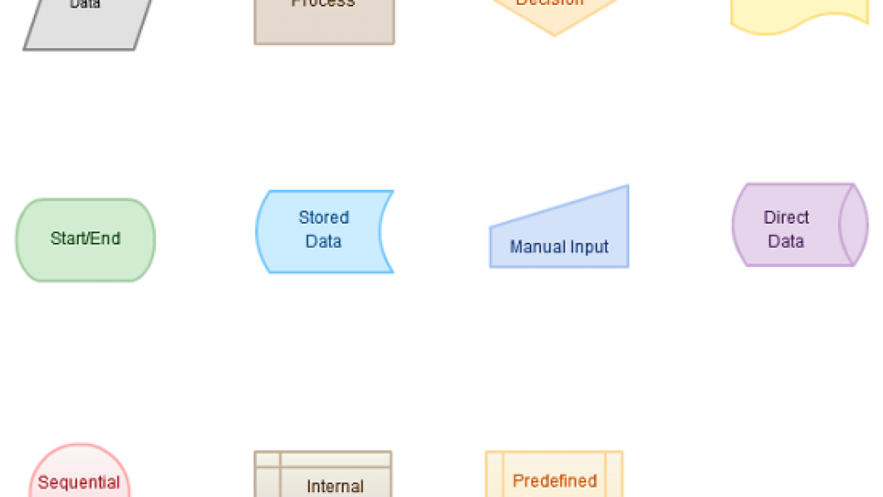 Flowchart Basics How To Create Flowcharts Like A Process Analysis Expert