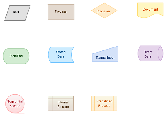 flowcharting basics how to create flowchart like process analysis rh creately com Best Practices Process Flow Diagram Best Practices Process Flow Diagram