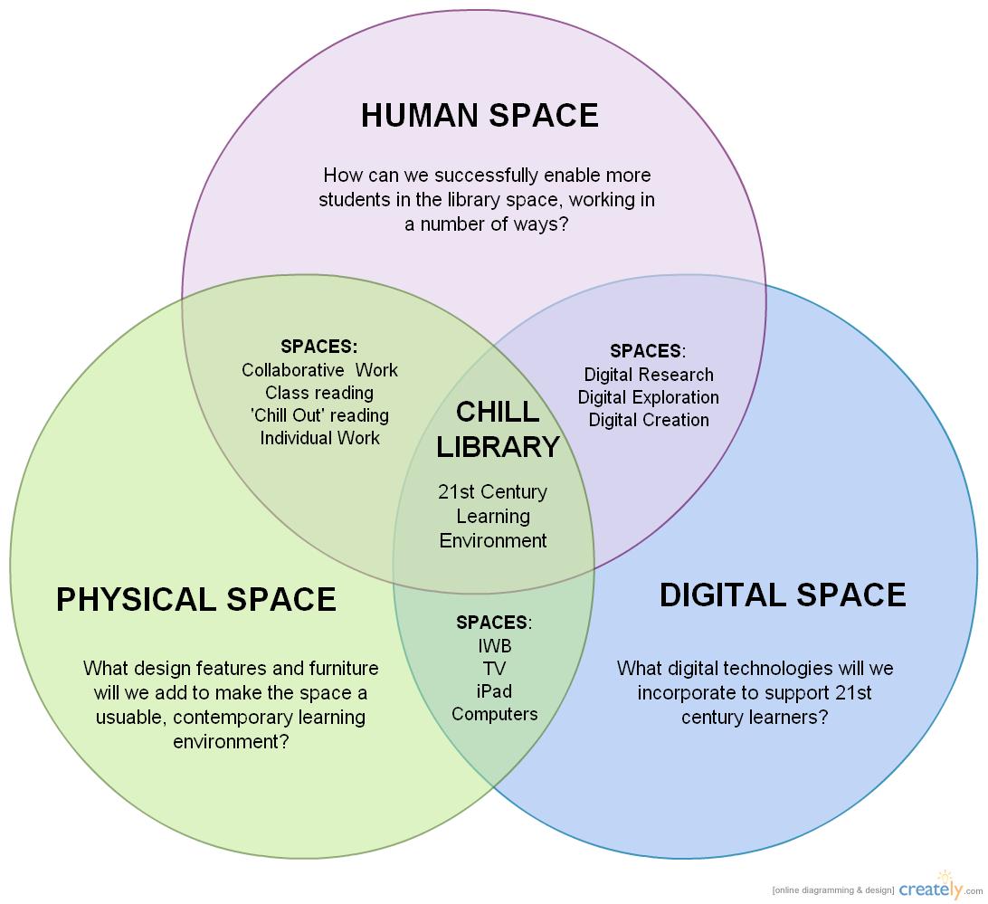 top 5 community diagrams of the week