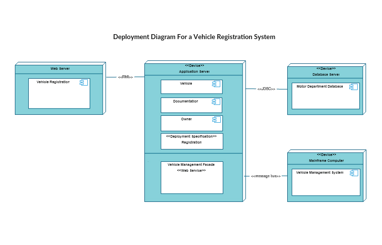 Uml diagram types with examples for each type of uml diagrams uml basics the class diagram ibmcom ccuart Image collections