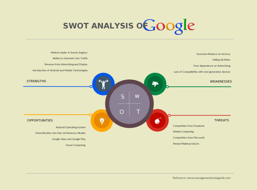 SWOT Analysis Template of Google, Alphabet .Inc