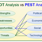 SWOT analysis vs PEST analysis
