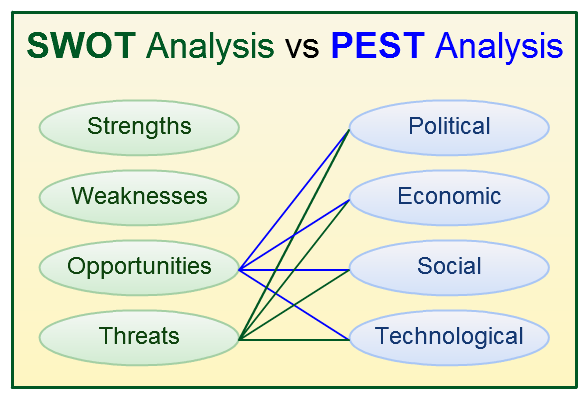 SWOT Analysis and PEST Analysis - When to Use Them