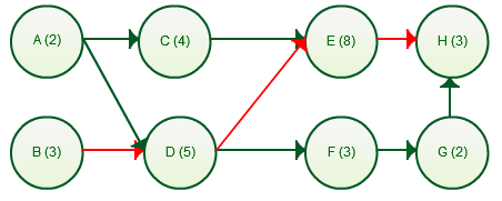 Network diagram with Critical path highlighted