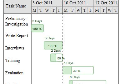 A Gantt chart is an excellent way to track time and tasks