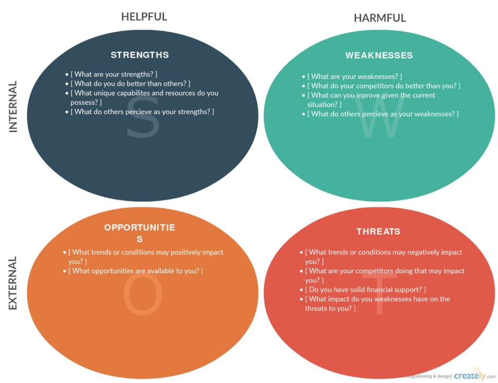 Swot Analysis Templates Editable Templates For
