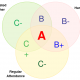 Venn Diagram Templates | Edit Online or Download for Free