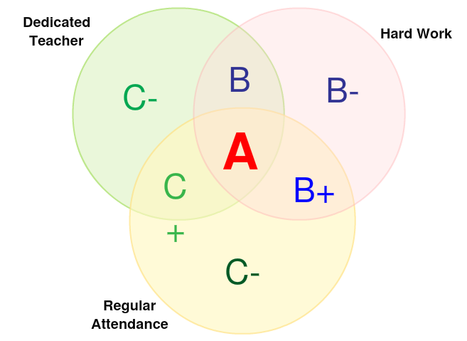 3 set venn diagram template