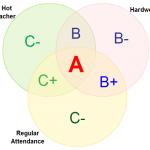 Venn diagrams templates at Creately